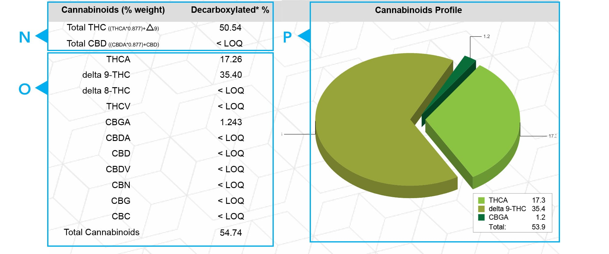 Greenleaflab Potency Analysis